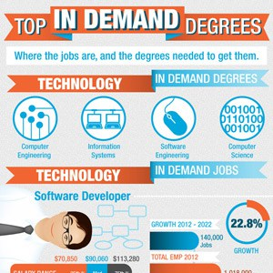 Degrees-in-Demand