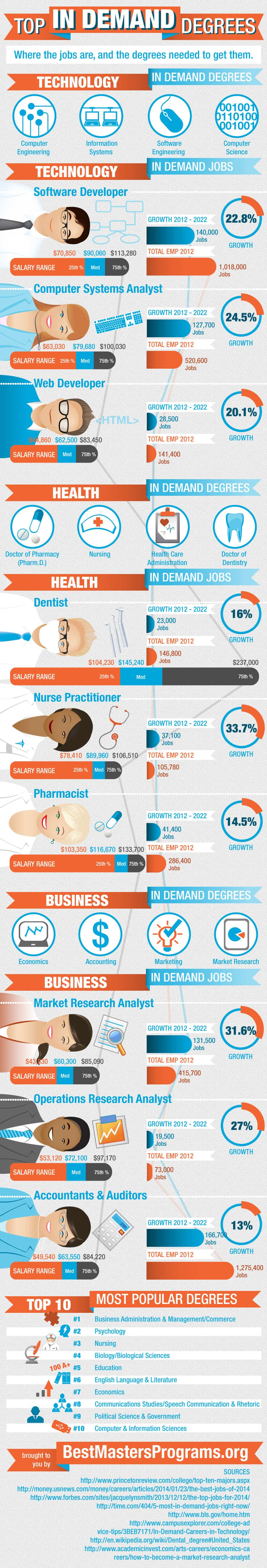 top master's degrees in demand