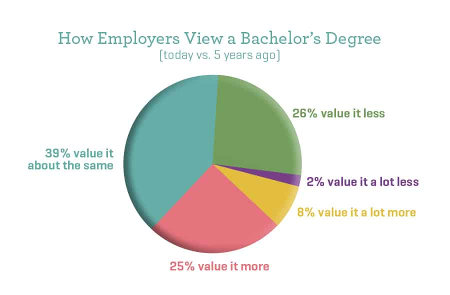 4_MastersBachelors_EmployersView